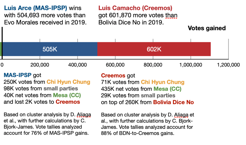 MAS-IPSP got  250K votes from Chi Hyun Chung 98K votes from small parties 40K net votes from Mesa (CC) and lost 2K votes to Creemos.  Creemos got  71K votes from Chi Hyun Chung 435K net votes from Mesa (CC) 29K votes from small parties on top of 260K from Bolivia Dice No.